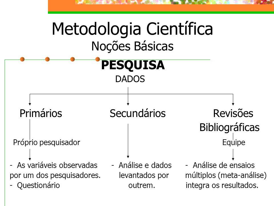 PESQUISA DADOS Primários Secundários Revisões Bibliográficas Próprio pesquisador Equipe - As variáveis observadas - Análise e dados - Análise de ensai