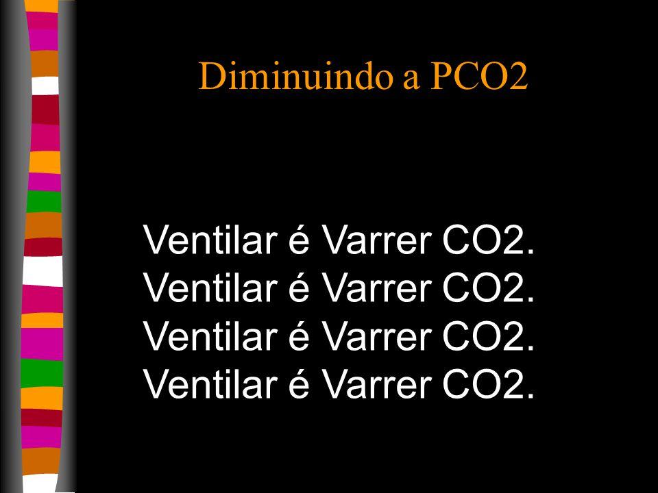 Diminuindo a PCO2 Ventilar é Varrer CO2.