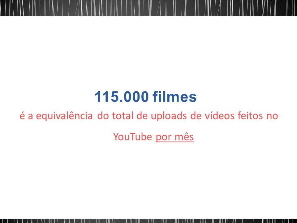 é a equivalência do total de uploads de vídeos feitos no YouTube por mês