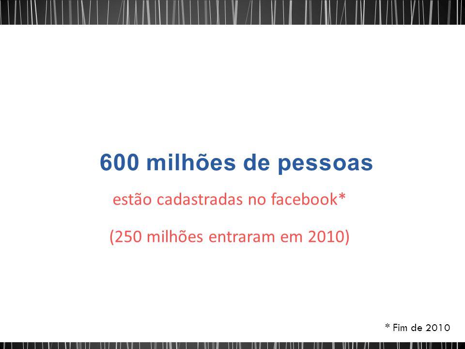 estão cadastradas no facebook* (250 milhões entraram em 2010) * Fim de 2010