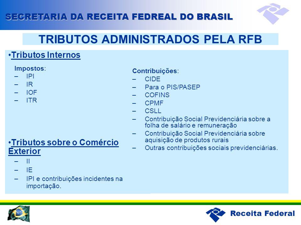 Receita Federal TRIBUTOS ADMINISTRADOS PELA RFB Tributos Internos Impostos: –IPI –IR –IOF –ITR Tributos sobre o Comércio Exterior –II –IE –IPI e contribuições incidentes na importação.