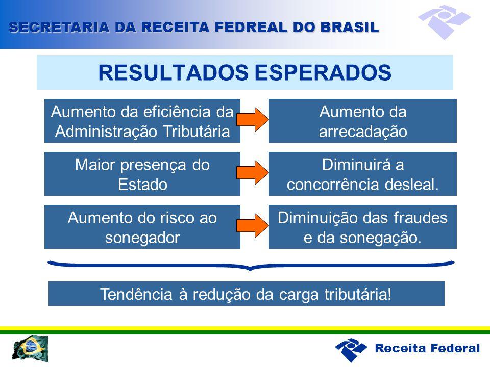 Receita Federal RESULTADOS ESPERADOS Maior presença do Estado Diminuirá a concorrência desleal. Aumento do risco ao sonegador Diminuição das fraudes e