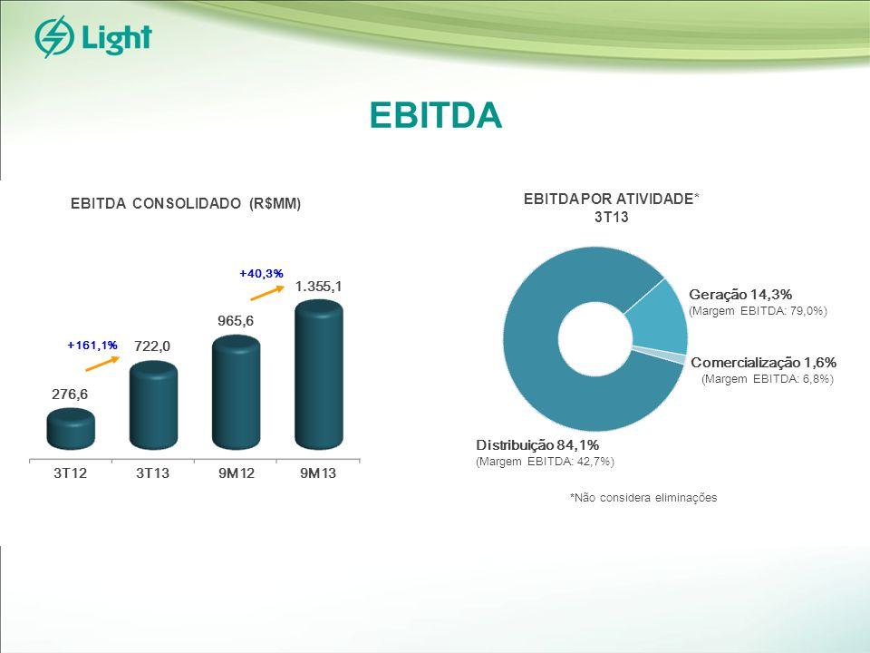 EBITDA EBITDA CONSOLIDADO (R$MM) EBITDA POR ATIVIDADE* 3T13 Geração 14,3% (Margem EBITDA: 79,0%) Comercialização 1,6% (Margem EBITDA: 6,8%) Distribuição 84,1% (Margem EBITDA: 42,7%) *Não considera eliminações 722,0 276,6 +161,1% 3T123T139M129M13 1.355,1 965,6 +40,3%