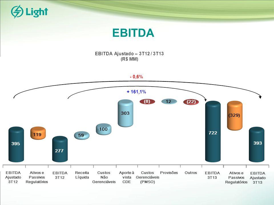 EBITDA EBITDA 3T12 EBITDA 3T13 Receita Líquida Custos Não Gerenciáveis Custos Gerenciáveis (PMSO) Provisões 119 Ativos e Passivos Regulatórios EBITDA Ajustado 3T12 EBITDA Ajustado 3T13 395 277 59 100 (8) (22) (329) 393 EBITDA Ajustado – 3T12 / 3T13 (R$ MM) - 0,6% + 161,1% 12 Outros 722 Aporte à vista CDE 303