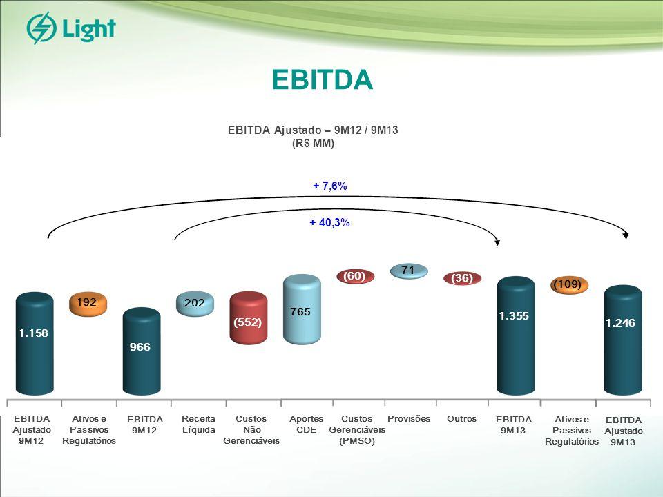 EBITDA EBITDA 9M12 EBITDA 9M13 Receita Líquida 192 Ativos e Passivos Regulatórios EBITDA Ajustado 9M12 EBITDA Ajustado 9M13 1.158 966 202 (552) (36) (109) 1.246 EBITDA Ajustado – 9M12 / 9M13 (R$ MM) + 7,6% + 40,3% 71 1.355 765 (60) Custos Não Gerenciáveis Custos Gerenciáveis (PMSO) Provisões Outros Aportes CDE