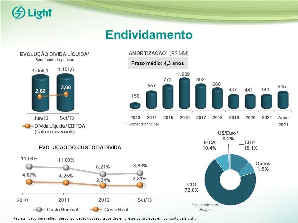 Endividamento Prazo médio: 4,3 anos AMORTIZAÇÃO* (R$ MM) Custo Nominal Custo Real Set/13 Jun/13 4.151,6 EVOLUÇÃO DÍVIDA LÍQUIDA¹ Sem fundo de pensão 2,62 2,68 * Montante sem Hedge * Somente principal EVOLUÇÃO DO CUSTO DA DÍVIDA 2011 2010 Set/13 2,24% 8,21% 4,87% 11,08% 4,25% 11,03% 2012 Dívida Líquida / EBITDA (cálculo covenants) 150 557 773 1.009 802 8,83% 2,81% 666 437 441 545 1 Reclassificado para refletir desconsolidação dos resultados das empresas controladas em conjunto pela Light.