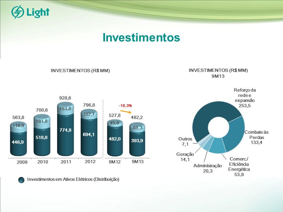 Investimentos INVESTIMENTOS (R$ MM) 9M13 Geração 14,1 Administração 20,3 Outros 7,1 Reforço da rede e expansão 253,5 Combate às Perdas 133,4 Investimentos em Ativos Elétricos (Distribuição) Comerc./ Eficiência Energética 53,8 2010 2009 563,8 928,6 700,6 2011 2012 796,8 694,1 102,7 446,9 116,9 518,8 181,8 774,8 153,8 9M13 9M12 482,0 393,9 45,8 88,3 527,8 482,2 -18,3%