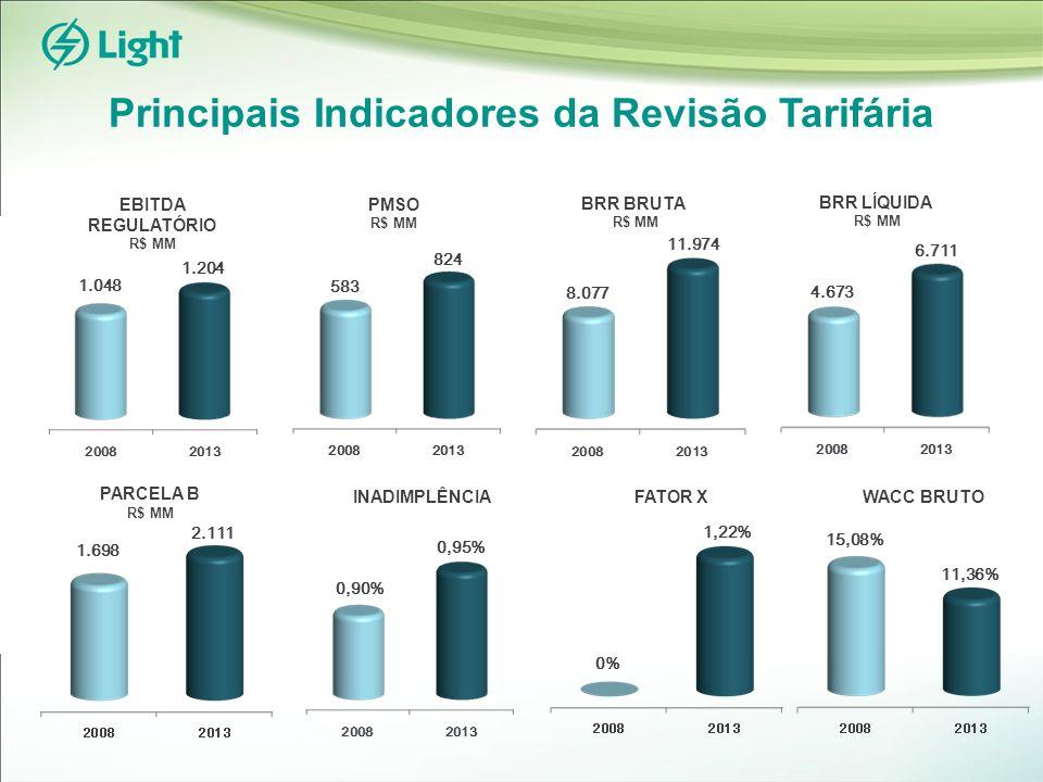 Principais Indicadores da Revisão Tarifária EBITDA REGULATÓRIO R$ MM PMSO R$ MM BRR BRUTA R$ MM BRR LÍQUIDA R$ MM PARCELA B R$ MM INADIMPLÊNCIA 1.204 1.048 824 583 11.974 8.077 6.711 4.673 2.111 1.698 0,90% 0,95% 1,22% 0% FATOR X 11,36% 15,08% WACC BRUTO