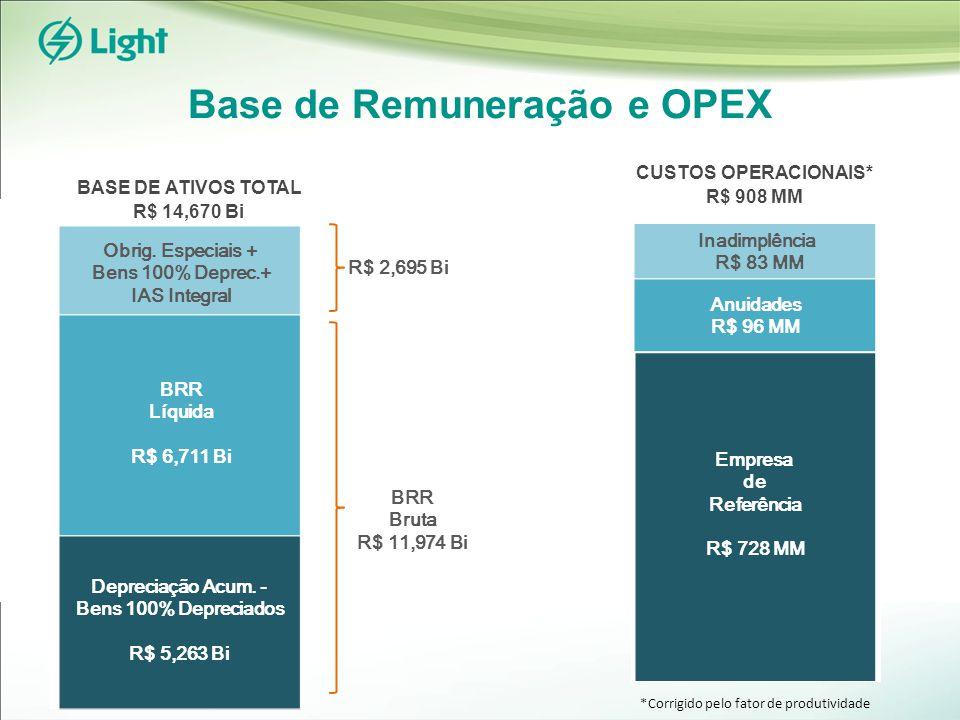 Base de Remuneração e OPEX Obrig.