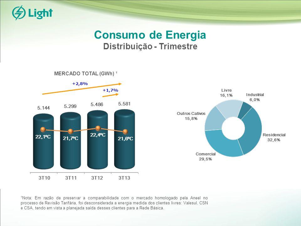 Consumo de Energia Distribuição - Trimestre +1,7% 5.486 5.299 22,4ºC 21,6ºC 3T11 5.144 5.581 3T10 21,7ºC 22,1ºC +2,8% 1 Nota: Em razão de preservar a comparabilidade com o mercado homologado pela Aneel no processo de Revisão Tarifária, foi desconsiderada a energia medida dos clientes livres: Valesul, CSN e CSA, tendo em vista a planejada saída desses clientes para a Rede Básica.