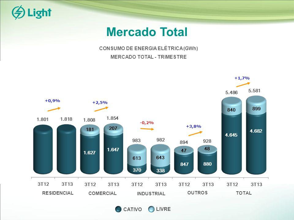 +1,7% Mercado Total RESIDENCIAL INDUSTRIAL COMERCIAL OUTROS TOTAL 3T123T13 4.645 4.682 5.486 840 899 5.581 +3,8% 847 880 894 47 48 928 +2,5% 1.808 181 207 1.854 370 338 983 613 643 982 +0,9% 1.801 1.818 CONSUMO DE ENERGIA ELÉTRICA (GWh) MERCADO TOTAL - TRIMESTRE 3T123T13 3T123T13 3T123T13 3T123T13 -0,2% LIVRE CATIVO 1.627 1.647