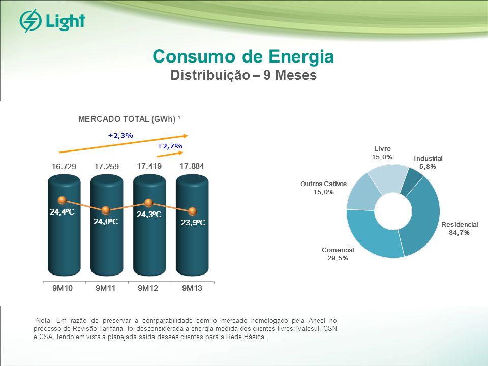 Consumo de Energia Distribuição – 9 Meses +2,7% 17.419 17.259 24,3ºC 23,9ºC 9M11 16.729 17.884 9M10 24,0ºC 24,4ºC +2,3% 1 Nota: Em razão de preservar a comparabilidade com o mercado homologado pela Aneel no processo de Revisão Tarifária, foi desconsiderada a energia medida dos clientes livres: Valesul, CSN e CSA, tendo em vista a planejada saída desses clientes para a Rede Básica.