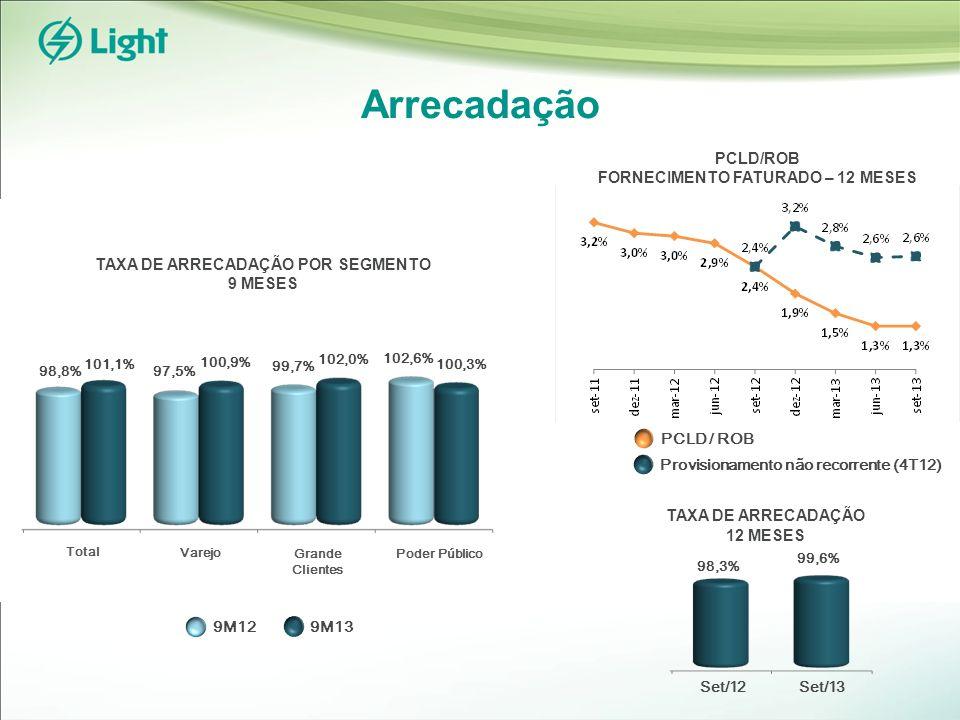 Arrecadação TAXA DE ARRECADAÇÃO POR SEGMENTO 9 MESES 9M129M13 98,8% 101,1% 97,5% 100,9% 99,7% 102,0% 102,6% 100,3% Total Varejo Grande Clientes Poder Público TAXA DE ARRECADAÇÃO 12 MESES 98,3% 99,6% Set/12Set/13 PCLD/ROB FORNECIMENTO FATURADO – 12 MESES PCLD / ROB Provisionamento não recorrente (4T12)