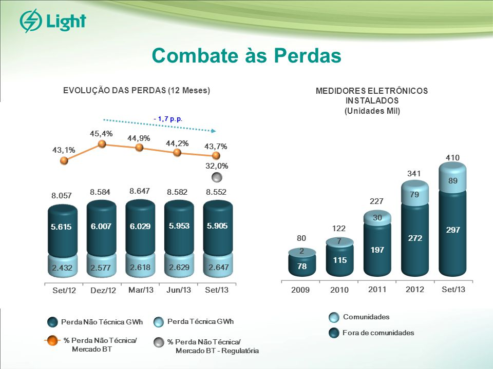 Combate às Perdas MEDIDORES ELETRÔNICOS INSTALADOS (Unidades Mil) 341 EVOLUÇÃO DAS PERDAS (12 Meses) 43,1% 43,7% 32,0% % Perda Não Técnica/ Mercado BT Perda Não Técnica GWh Perda Técnica GWh % Perda Não Técnica/ Mercado BT - Regulatória 5.615 2.432 8.552 44,2% Dez/12 Mar/13 45,4% 6.029 2.618 8.584 Set/13 6.007 2.577 8.057 Set/12 44,9% 5.953 2.629 8.647 Jun/13 5.905 2.647 8.582 - 1,7 p.p.