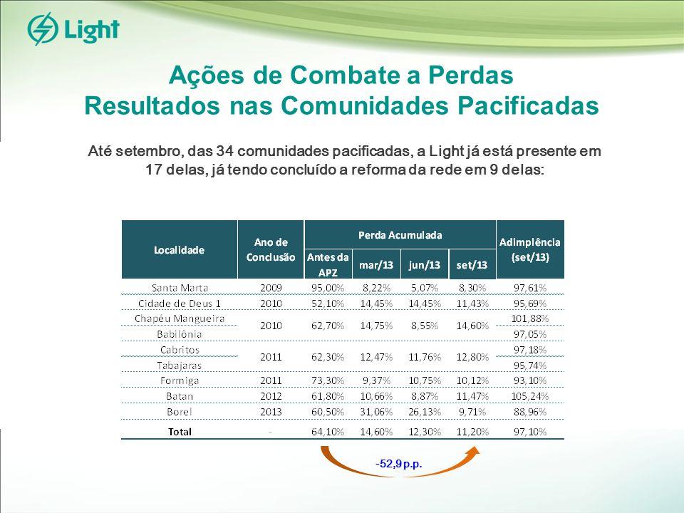 Receita Líquida Industrial 6,5% RECEITA LÍQUIDA (R$MM) Geração 7,6% Distribuição 82,5%** RECEITA LÍQUIDA POR SEGMENTO (3T13)* Comercialização 9,9% * Não considera eliminações ** Não considera Receita de Construção RECEITA LÍQUIDA DISTRIBUIÇÃO (3T13) Comercial 31,3% Outros (Cativo) 13,0% Uso da Rede (TUSD) (Livres + Concessionárias) 8,3% Residencial 40,9% Receita de Construção Receita sem receita de construção 3T13 3T12 +0,6% 1.738 1.727 170 1.615 1.556 122 +3,4% 4.946 5.147 455 470 5.416 5.602 +3,8% +4,1% 9M13 9M12