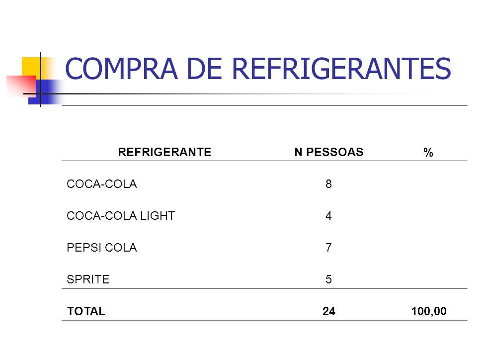 COMPRA DE REFRIGERANTES REFRIGERANTEN PESSOAS% COCA-COLA8 COCA-COLA LIGHT4 PEPSI COLA7 SPRITE5 TOTAL24100,00