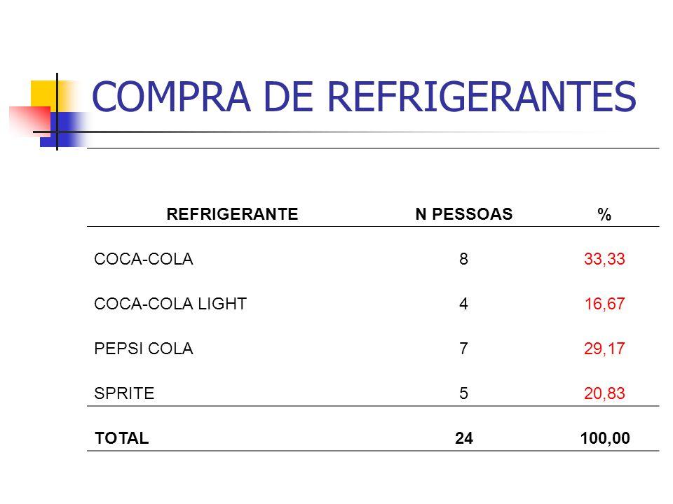COMPRA DE REFRIGERANTES REFRIGERANTEN PESSOAS% COCA-COLA833,33 COCA-COLA LIGHT416,67 PEPSI COLA729,17 SPRITE520,83 TOTAL24100,00