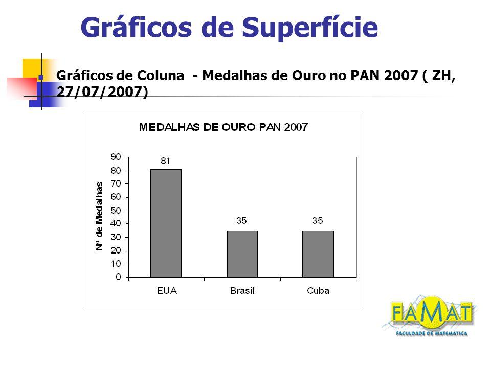 Gráficos de Superfície Gráficos de Coluna - Medalhas de Ouro no PAN 2007 ( ZH, 27/07/2007)