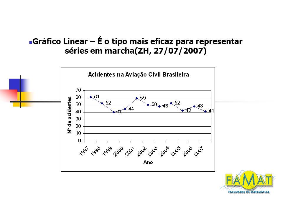 Gráfico de barras(ZH, 30/07/2007)