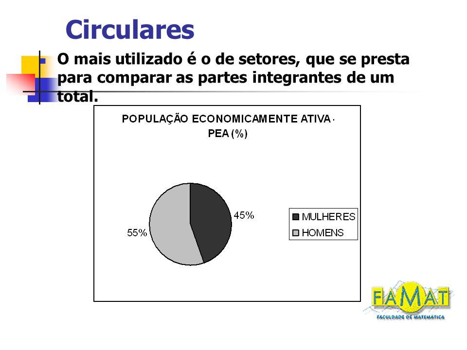 Circulares O mais utilizado é o de setores, que se presta para comparar as partes integrantes de um total.