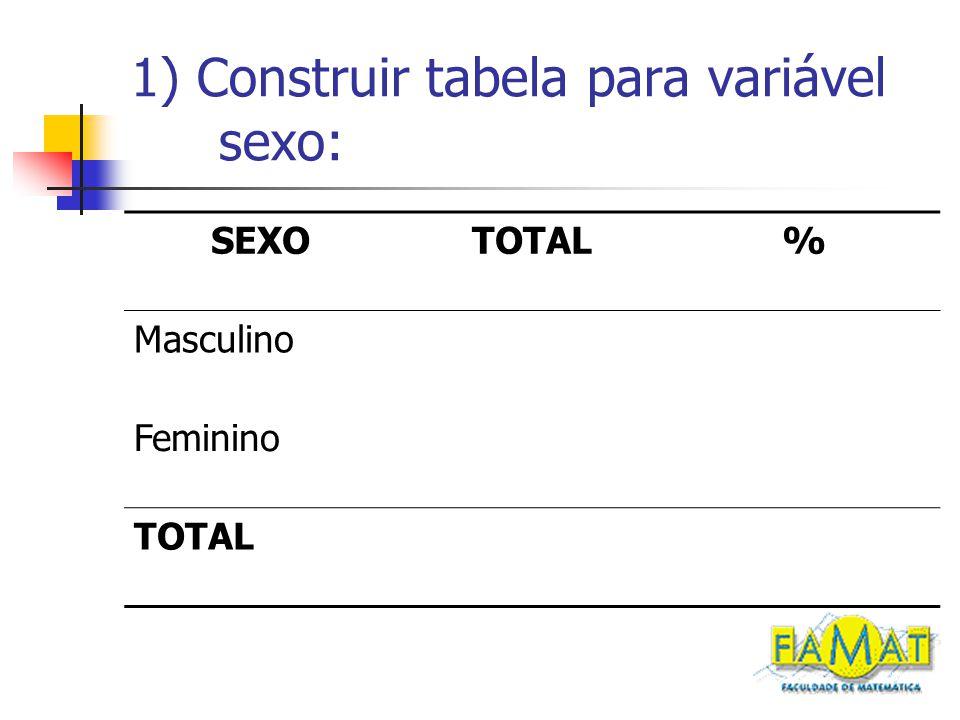 1) Construir tabela para variável sexo: SEXOTOTAL% Masculino Feminino TOTAL