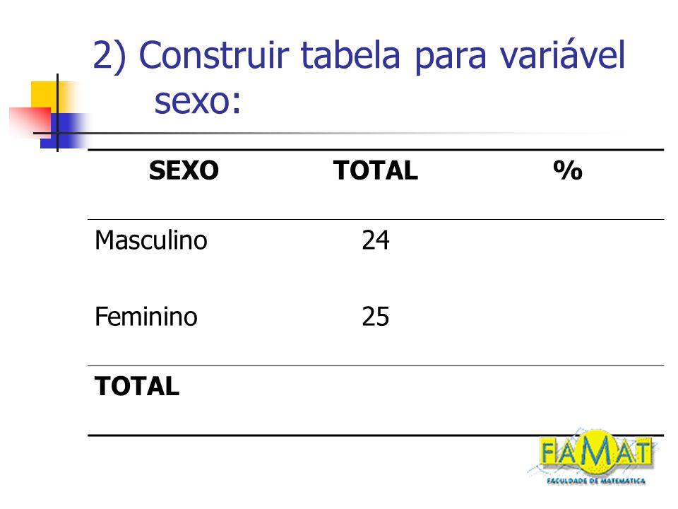2) Construir tabela para variável sexo: SEXOTOTAL% Masculino24 Feminino25 TOTAL