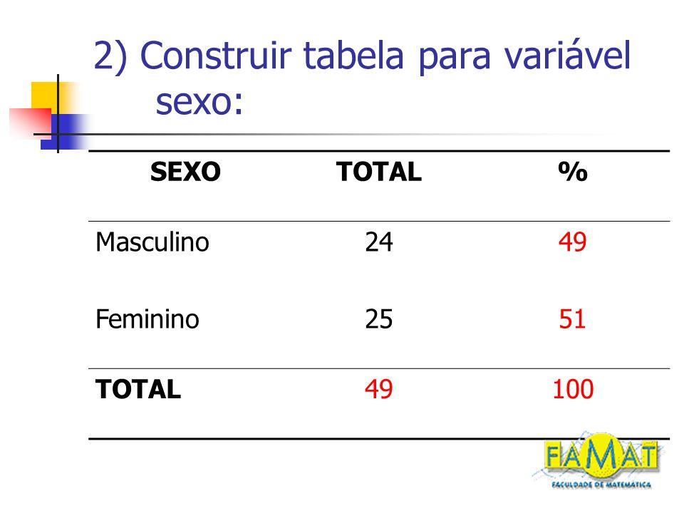 2) Construir tabela para variável sexo: SEXOTOTAL% Masculino2449 Feminino2551 TOTAL49100
