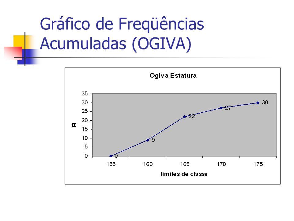 Gráfico de Freqüências Acumuladas (OGIVA)