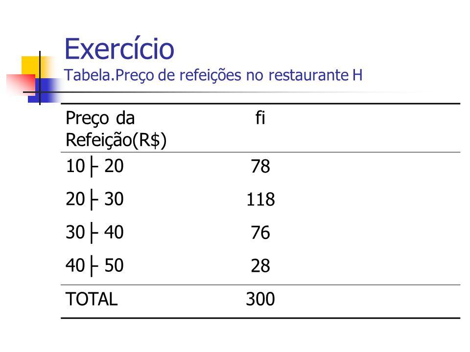 Exercício Tabela.Preço de refeições no restaurante H Preço da Refeição(R$) fi 10 ├ 2078 20 ├ 30118 30 ├ 4076 40 ├ 5028 TOTAL300