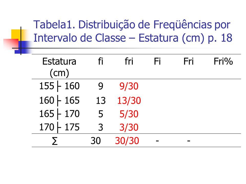 Tabela1. Distribuição de Freqüências por Intervalo de Classe – Estatura (cm) p. 18 Estatura (cm) fifriFiFriFri% 155 ├ 16099/30 160 ├ 1651313/30 165 ├