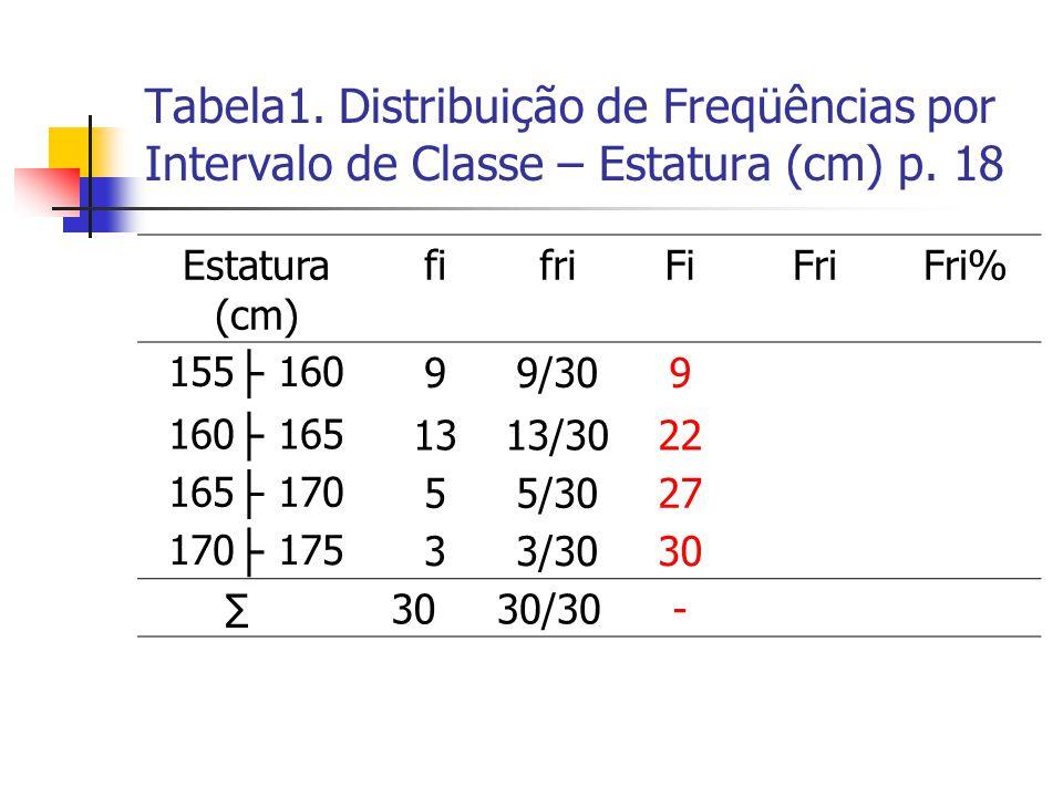 Tabela1. Distribuição de Freqüências por Intervalo de Classe – Estatura (cm) p. 18 Estatura (cm) fifriFiFriFri% 155 ├ 16099/309 160 ├ 1651313/3022 165