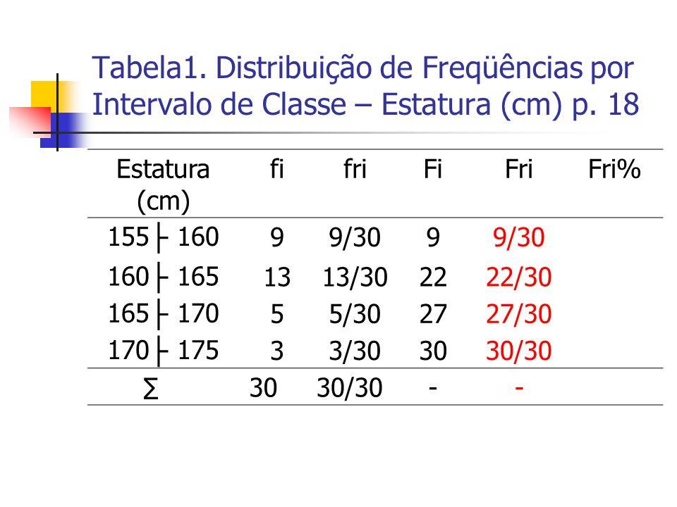 Tabela1. Distribuição de Freqüências por Intervalo de Classe – Estatura (cm) p. 18 Estatura (cm) fifriFiFriFri% 155 ├ 16099/309 160 ├ 1651313/302222/3