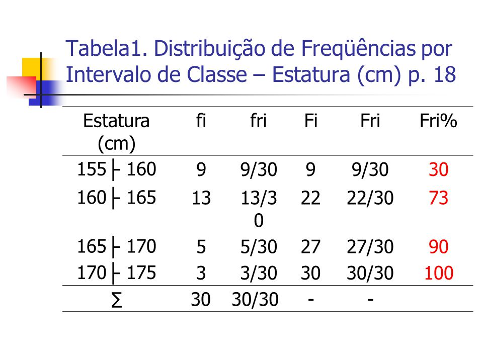 Tabela1. Distribuição de Freqüências por Intervalo de Classe – Estatura (cm) p. 18 Estatura (cm) fifriFiFriFri% 155 ├ 16099/309 30 160 ├ 1651313/3 0 2