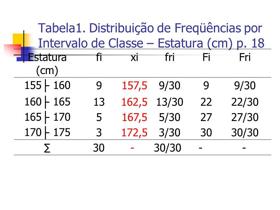 Tabela1. Distribuição de Freqüências por Intervalo de Classe – Estatura (cm) p. 18 Estatura (cm) fixifriFiFri 155 ├ 1609157,59/309 160 ├ 16513162,513/