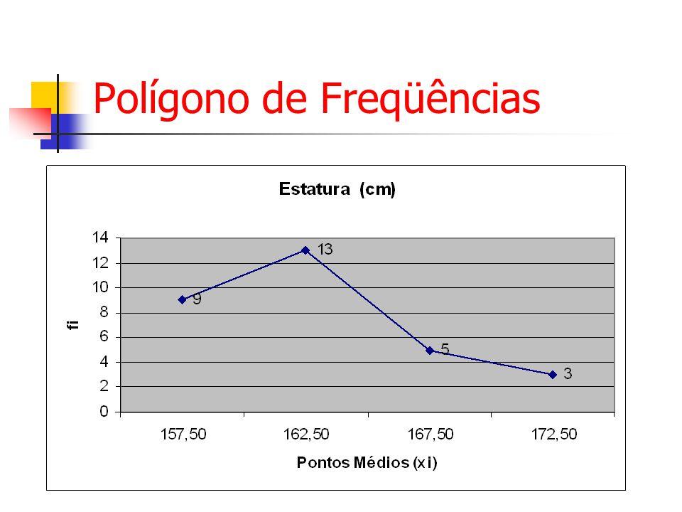 Polígono de Freqüências