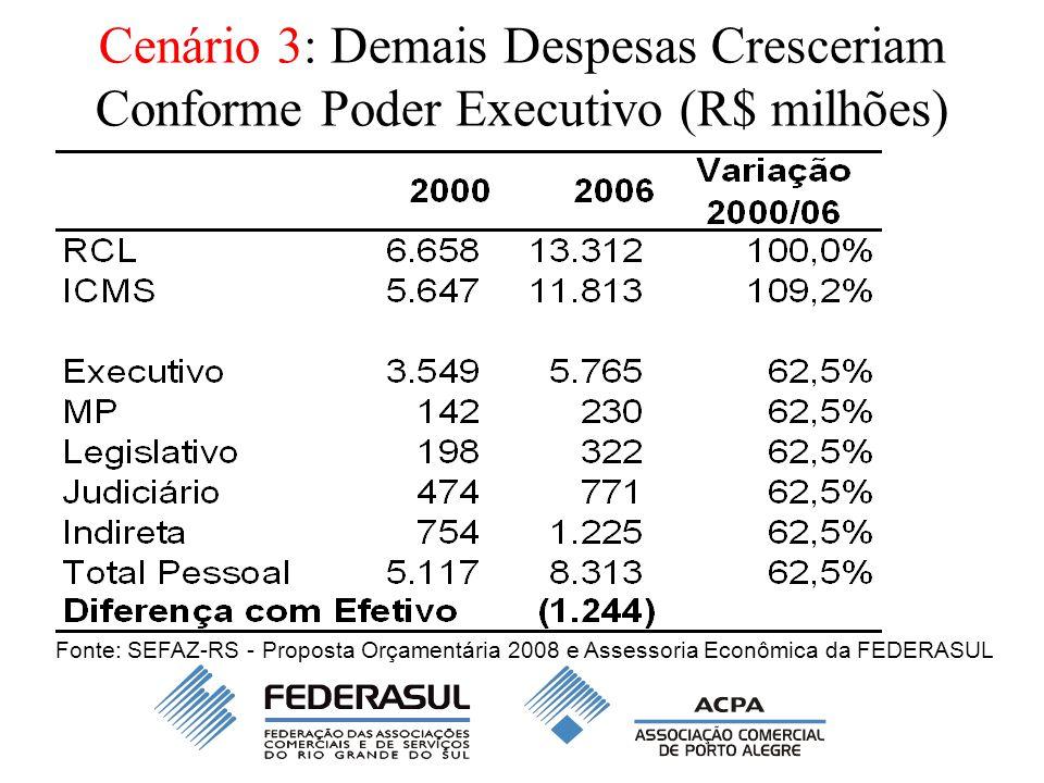 Cenário 3: Demais Despesas Cresceriam Conforme Poder Executivo (R$ milhões) Fonte: SEFAZ-RS - Proposta Orçamentária 2008 e Assessoria Econômica da FEDERASUL