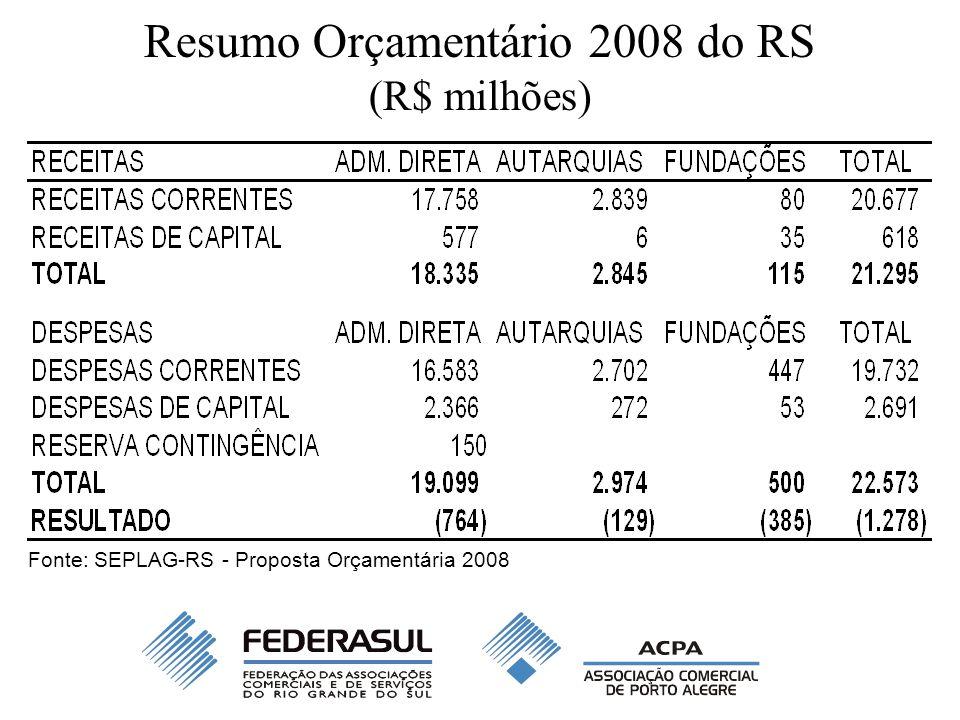 Resumo Orçamentário 2008 do RS (R$ milhões) Fonte: SEPLAG-RS - Proposta Orçamentária 2008