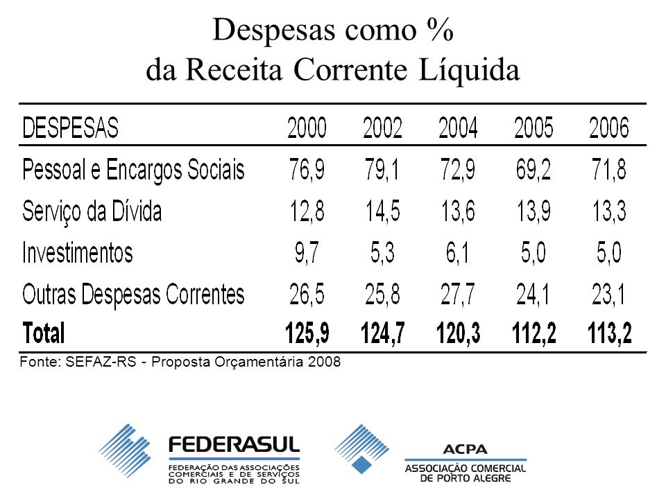 Despesas como % da Receita Corrente Líquida Fonte: SEFAZ-RS - Proposta Orçamentária 2008