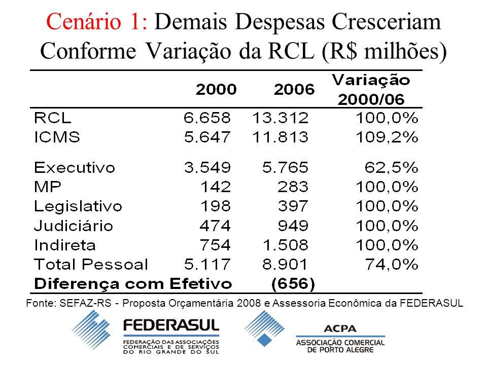 Cenário 1: Demais Despesas Cresceriam Conforme Variação da RCL (R$ milhões) Fonte: SEFAZ-RS - Proposta Orçamentária 2008 e Assessoria Econômica da FEDERASUL
