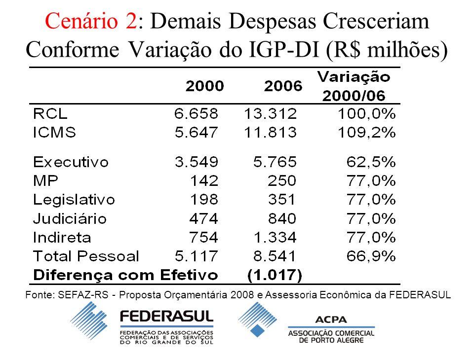 Cenário 2: Demais Despesas Cresceriam Conforme Variação do IGP-DI (R$ milhões) Fonte: SEFAZ-RS - Proposta Orçamentária 2008 e Assessoria Econômica da
