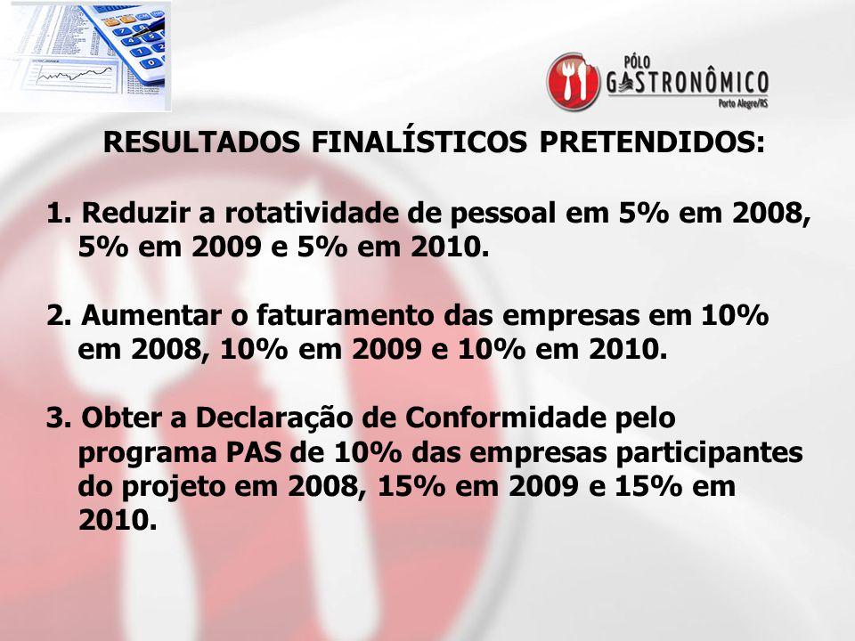 RESULTADOS FINALÍSTICOS PRETENDIDOS: 1. Reduzir a rotatividade de pessoal em 5% em 2008, 5% em 2009 e 5% em 2010. 2. Aumentar o faturamento das empres