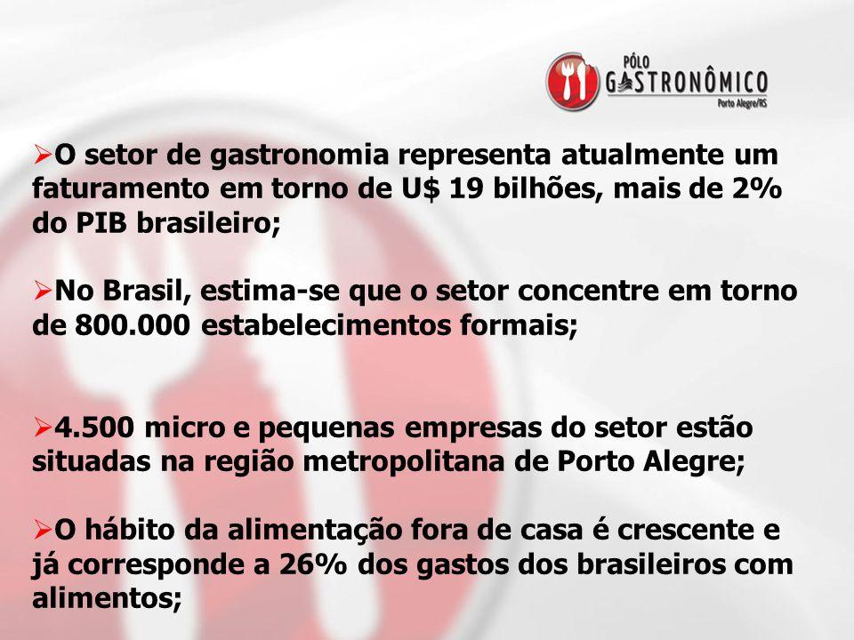  O setor de gastronomia representa atualmente um faturamento em torno de U$ 19 bilhões, mais de 2% do PIB brasileiro;  No Brasil, estima-se que o se