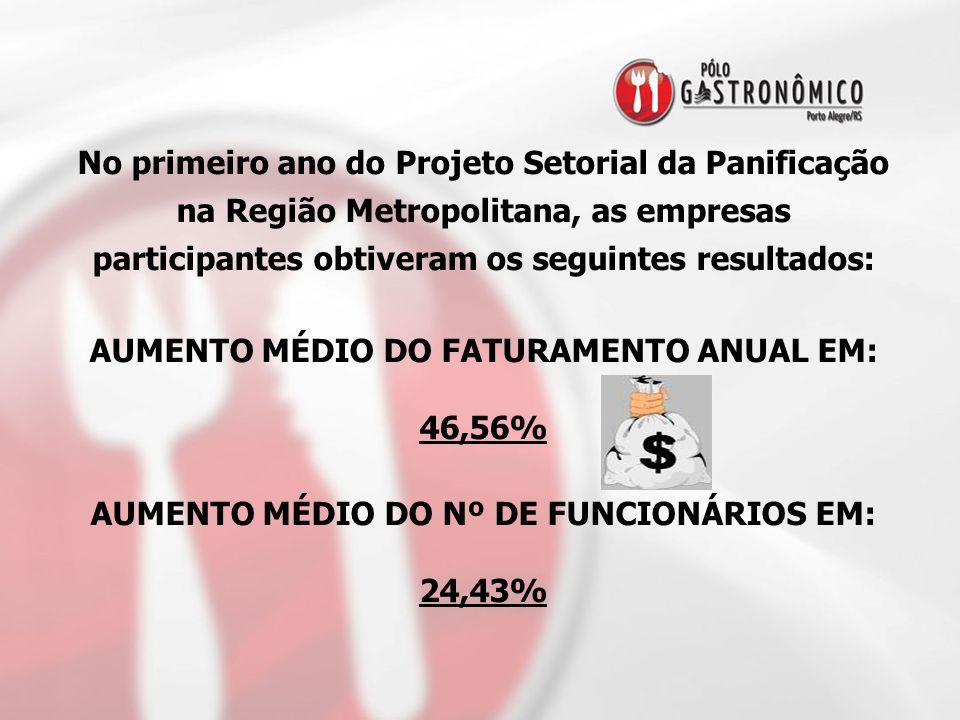 No primeiro ano do Projeto Setorial da Panificação na Região Metropolitana, as empresas participantes obtiveram os seguintes resultados: AUMENTO MÉDIO