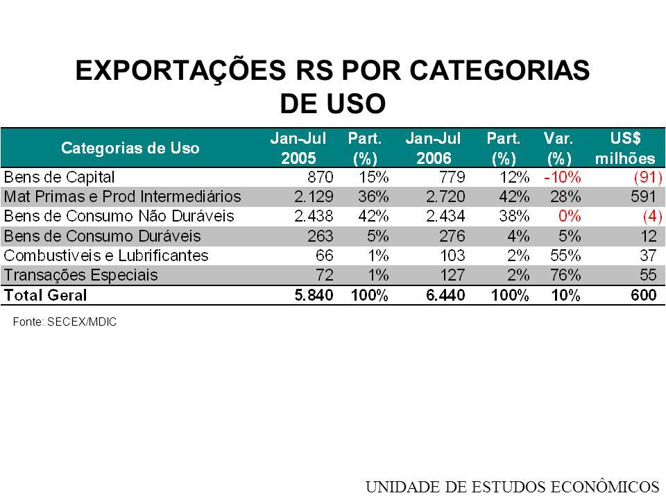 EXPORTAÇÕES RS POR CATEGORIAS DE USO Fonte: SECEX/MDIC UNIDADE DE ESTUDOS ECONÔMICOS
