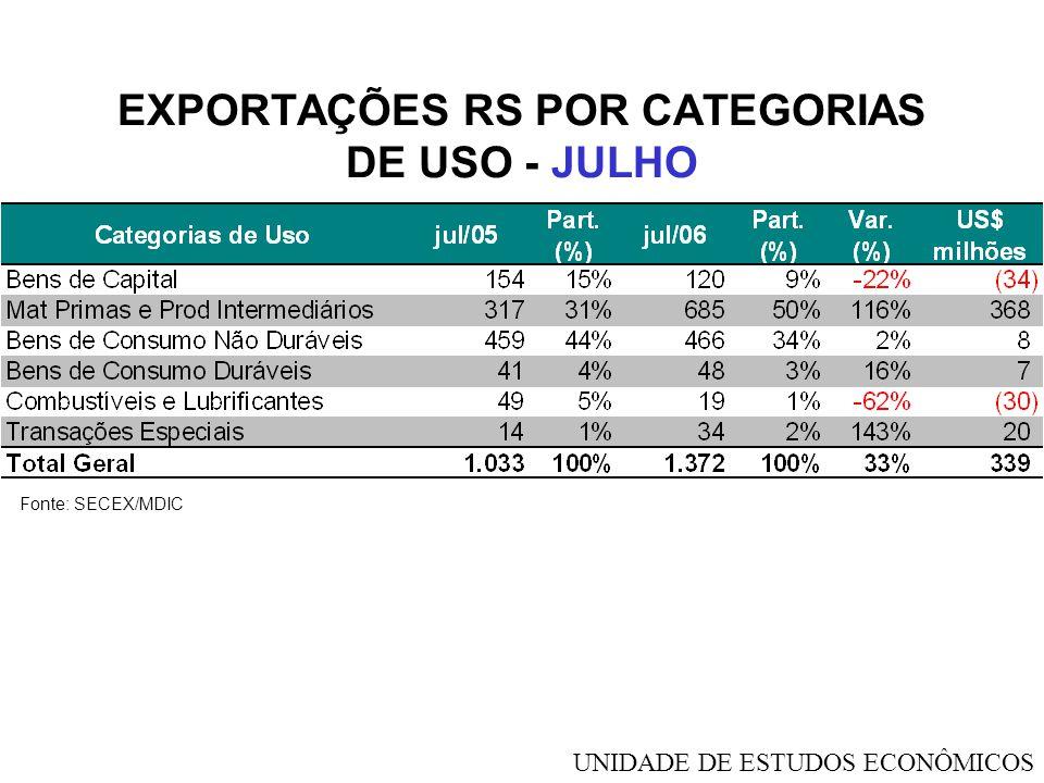 EXPORTAÇÕES RS POR CATEGORIAS DE USO - JULHO Fonte: SECEX/MDIC UNIDADE DE ESTUDOS ECONÔMICOS
