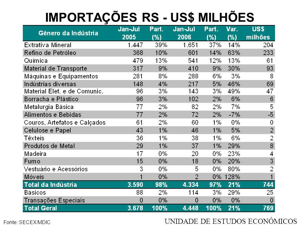 IMPORTAÇÕES RS - US$ MILHÕES Fonte: SECEX/MDIC UNIDADE DE ESTUDOS ECONÔMICOS