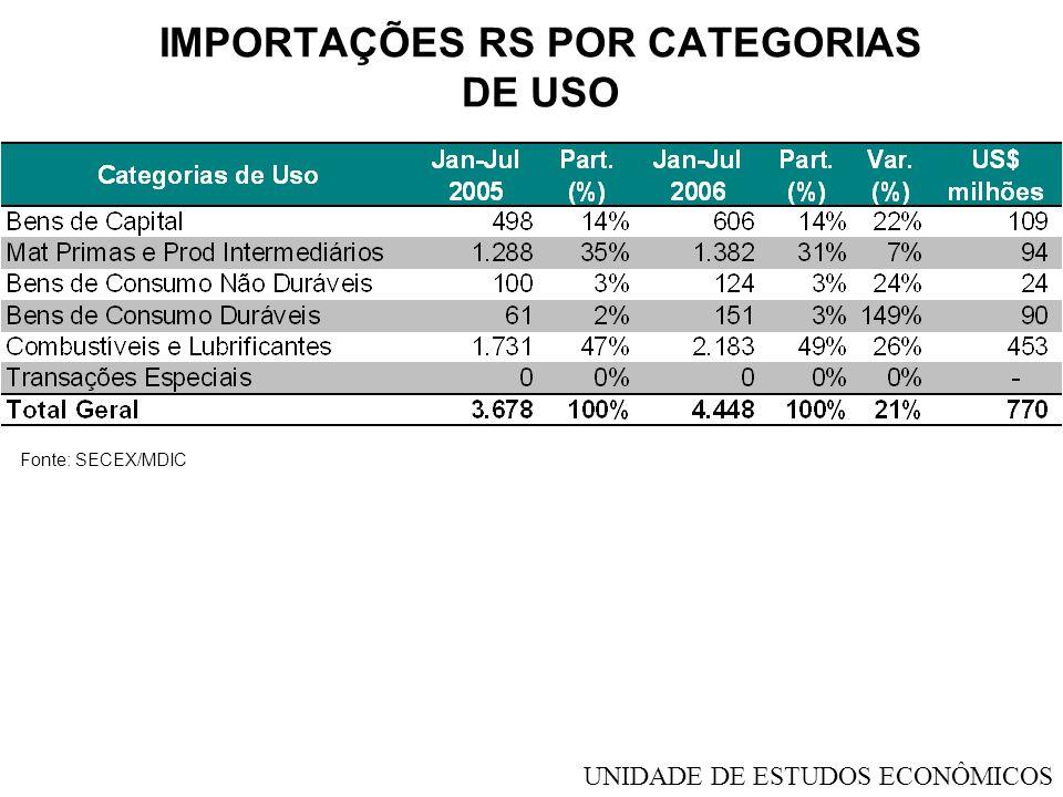 IMPORTAÇÕES RS POR CATEGORIAS DE USO Fonte: SECEX/MDIC UNIDADE DE ESTUDOS ECONÔMICOS