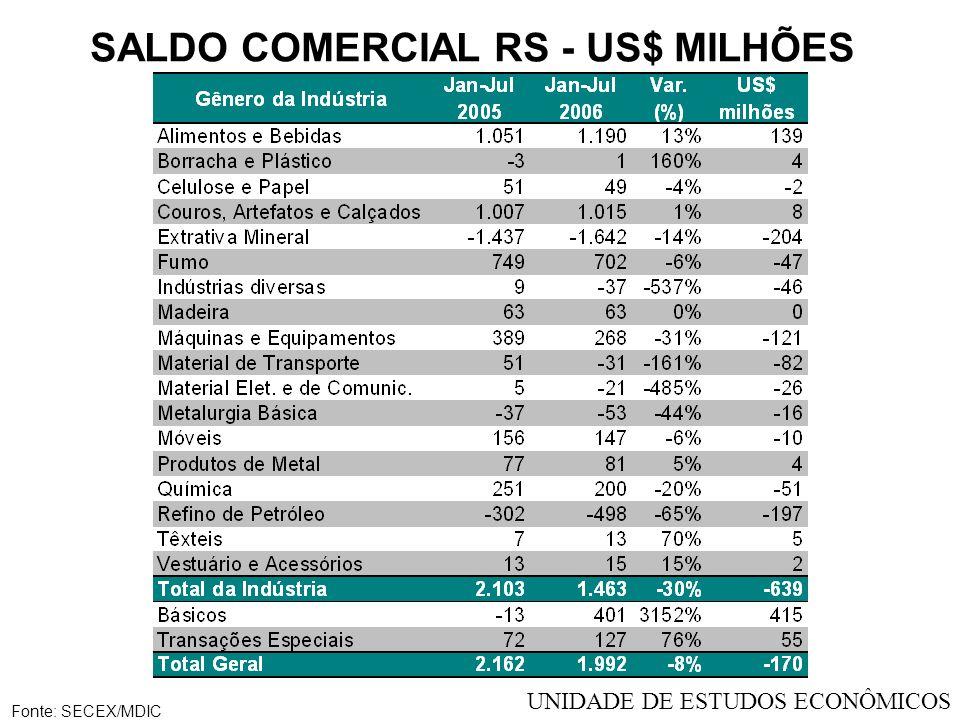 SALDO COMERCIAL RS - US$ MILHÕES Fonte: SECEX/MDIC UNIDADE DE ESTUDOS ECONÔMICOS