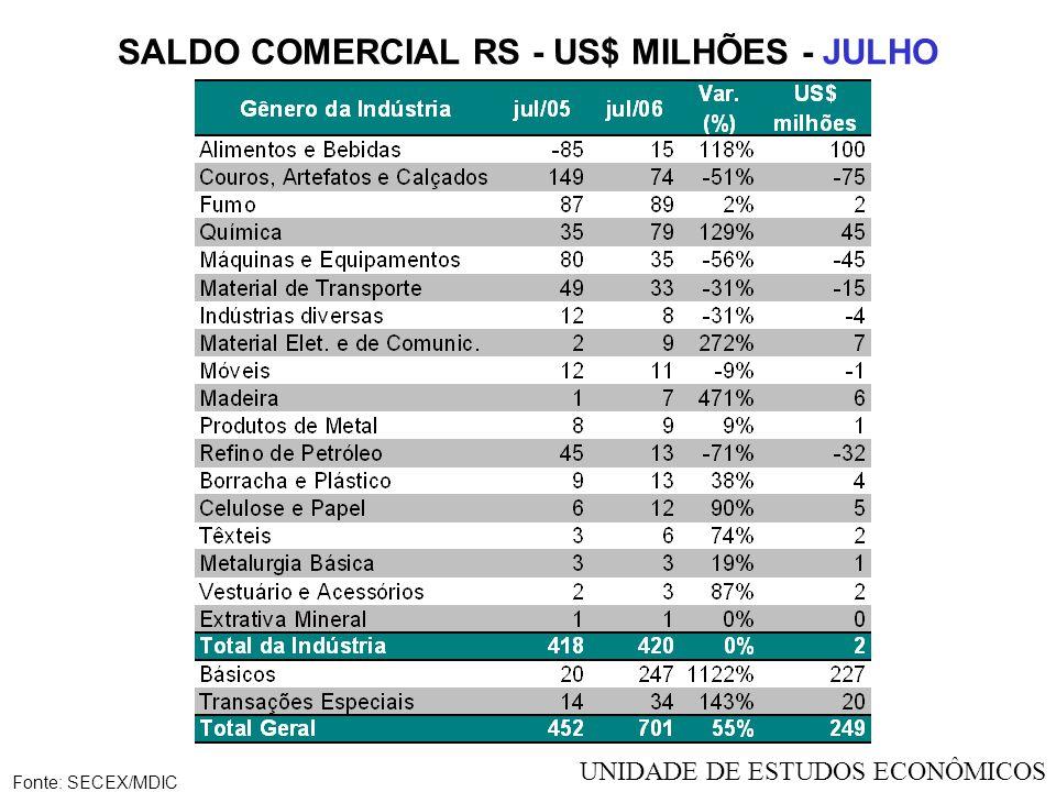 SALDO COMERCIAL RS - US$ MILHÕES - JULHO Fonte: SECEX/MDIC UNIDADE DE ESTUDOS ECONÔMICOS