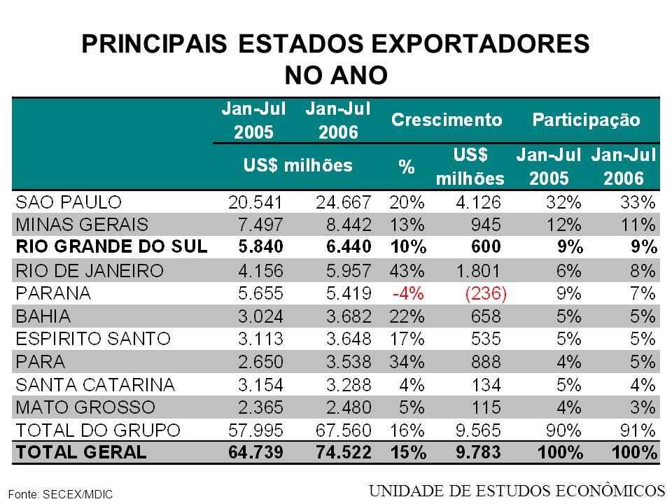 PRINCIPAIS ESTADOS EXPORTADORES NO ANO Fonte: SECEX/MDIC UNIDADE DE ESTUDOS ECONÔMICOS